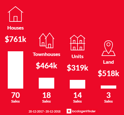 Average sales prices and volume of sales in Corinda, QLD 4075
