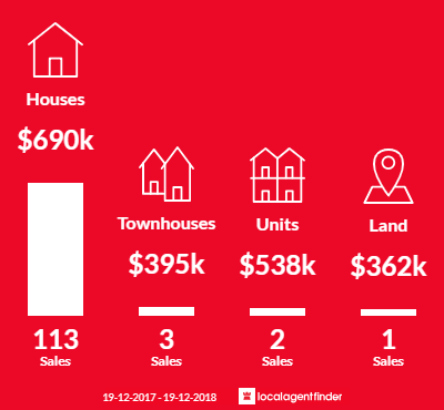 Average sales prices and volume of sales in Corlette, NSW 2315
