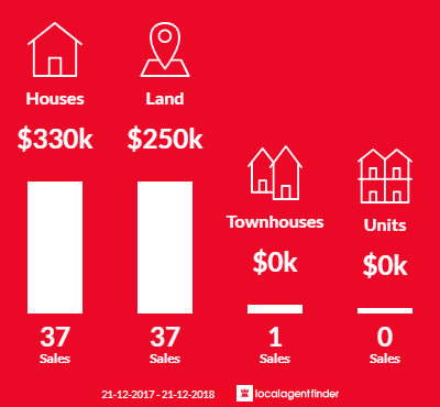 Average sales prices and volume of sales in Coronet Bay, VIC 3984