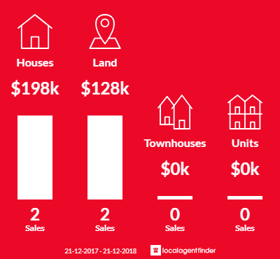 Average sales prices and volume of sales in Corop, VIC 3559
