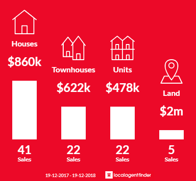 Average sales prices and volume of sales in Corrimal, NSW 2518