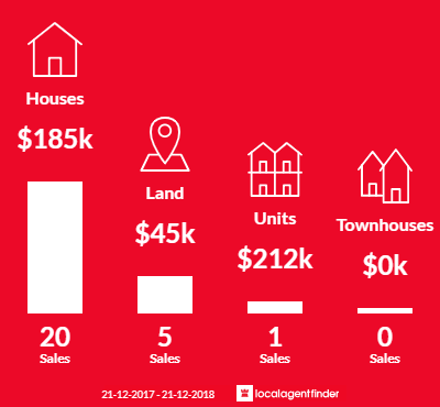 Average sales prices and volume of sales in Corryong, VIC 3707
