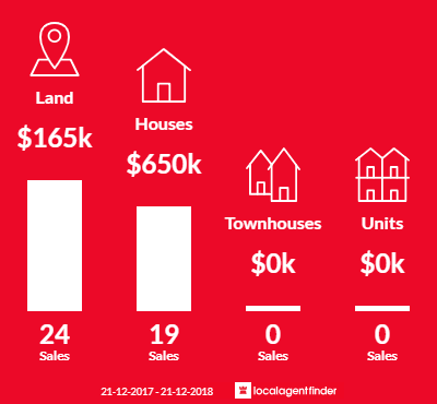 Average sales prices and volume of sales in Cotswold Hills, QLD 4350