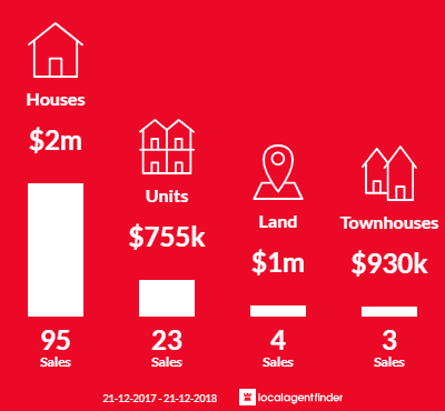 Average sales prices and volume of sales in Cottesloe, WA 6011