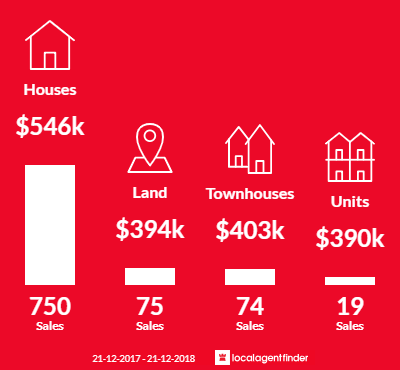 Average sales prices and volume of sales in Craigieburn, VIC 3064