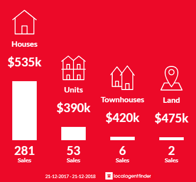 Average sales prices and volume of sales in Cranbourne, VIC 3977