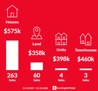 Average sales prices and volume of sales in Cranbourne East, VIC 3977