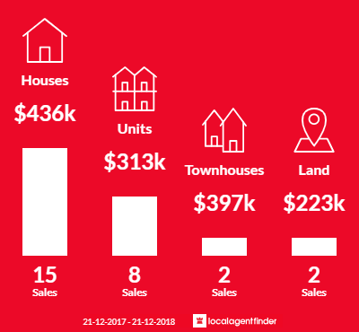 Average sales prices and volume of sales in Cranley, QLD 4350