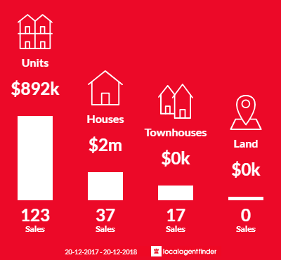 Average sales prices and volume of sales in Cremorne, NSW 2090