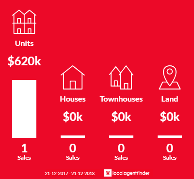 Average sales prices and volume of sales in Cremorne, VIC 3121