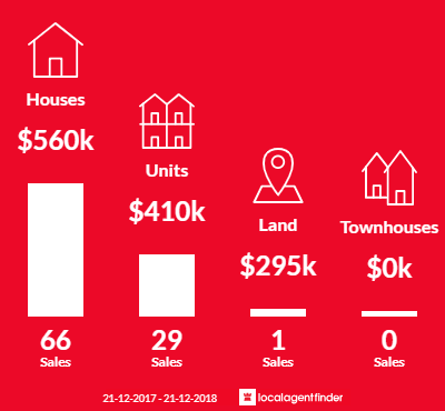 Average sales prices and volume of sales in Crib Point, VIC 3919