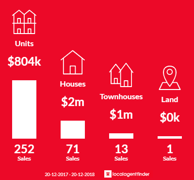 Average sales prices and volume of sales in Cronulla, NSW 2230