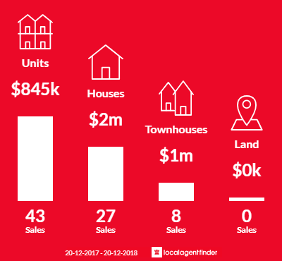 Average sales prices and volume of sales in Crows Nest, NSW 2065