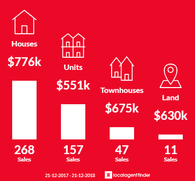 Average sales prices and volume of sales in Croydon, VIC 3136