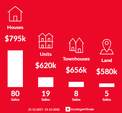 Average sales prices and volume of sales in Croydon North, VIC 3136
