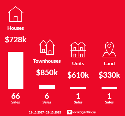Average sales prices and volume of sales in Croydon South, VIC 3136