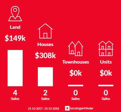 Average sales prices and volume of sales in Cudgee, VIC 3265