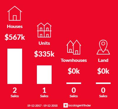 Average sales prices and volume of sales in Cudmirrah, NSW 2540