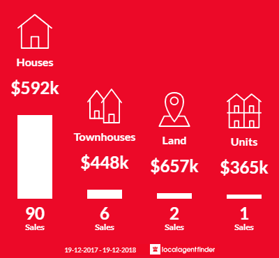 Average sales prices and volume of sales in Culburra Beach, NSW 2540