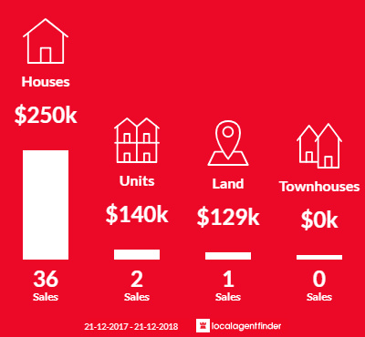 Average sales prices and volume of sales in Currajong, QLD 4812