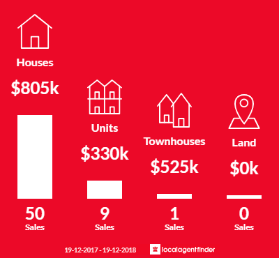 Average sales prices and volume of sales in Curtin, ACT 2605