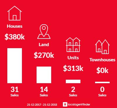 Average sales prices and volume of sales in Cygnet, TAS 7112