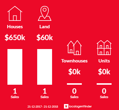 Average sales prices and volume of sales in Dadswells Bridge, VIC 3385