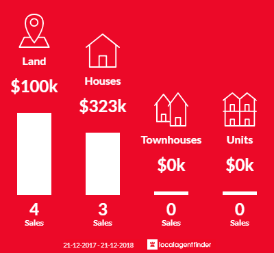 Average sales prices and volume of sales in Daisy Hill, VIC 3465