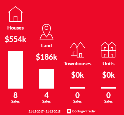 Average sales prices and volume of sales in Dales Creek, VIC 3341