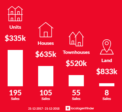 Average sales prices and volume of sales in Dandenong, VIC 3175