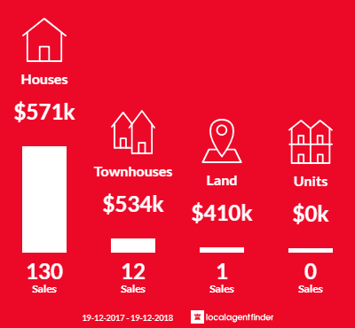 Average sales prices and volume of sales in Dapto, NSW 2530