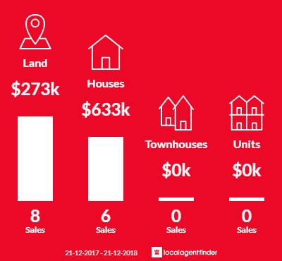 Average sales prices and volume of sales in Dardanup West, WA 6236