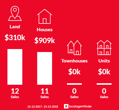 Average sales prices and volume of sales in Darling Downs, WA 6122