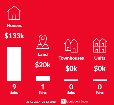 Average sales prices and volume of sales in Dartmoor, VIC 3304