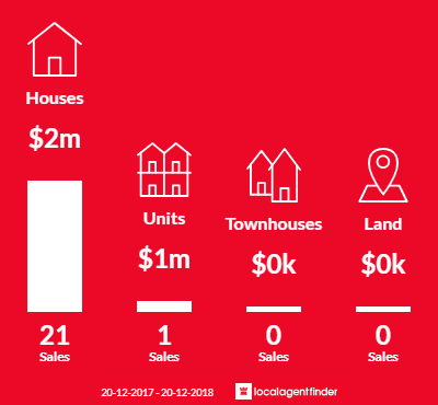 Average sales prices and volume of sales in Davidson, NSW 2085