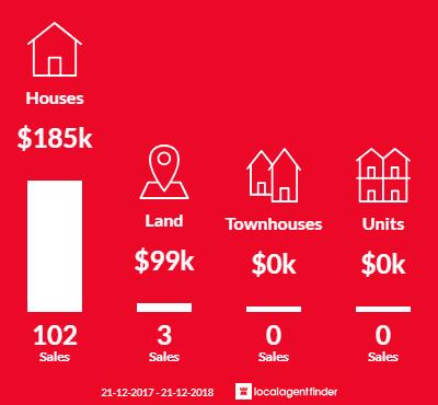 Average sales prices and volume of sales in Davoren Park, SA 5113