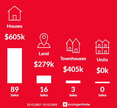 Average sales prices and volume of sales in Daylesford, VIC 3460