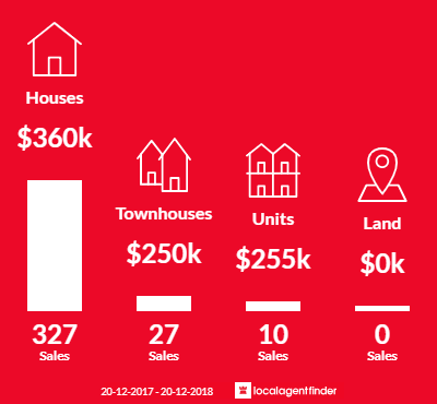 Average sales prices and volume of sales in Deception Bay, QLD 4508