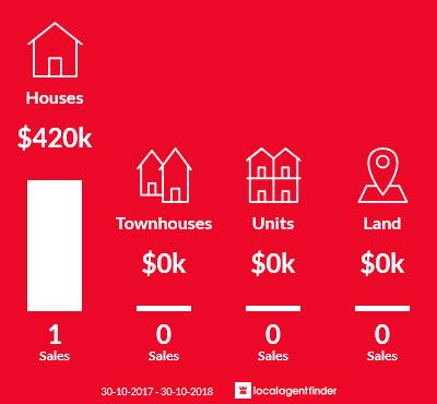 Average sales prices and volume of sales in Dederang, VIC 3691