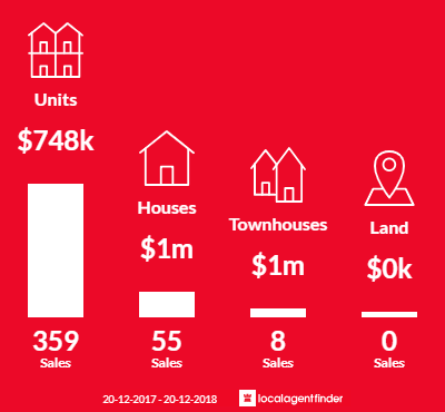 Average sales prices and volume of sales in Dee Why, NSW 2099