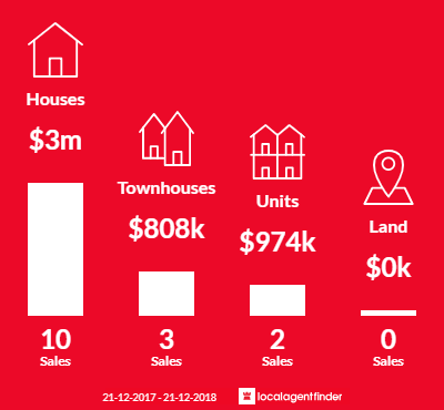 Average sales prices and volume of sales in Deepdene, VIC 3103