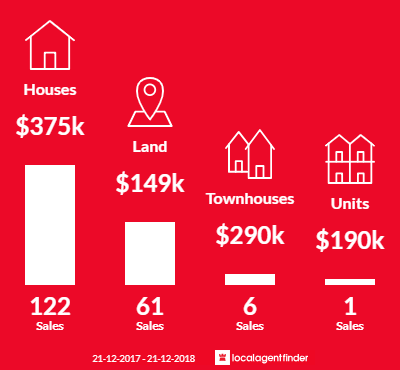 Average sales prices and volume of sales in Delacombe, VIC 3356