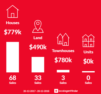 Average sales prices and volume of sales in Denham Court, NSW 2565