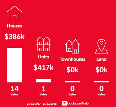 Average sales prices and volume of sales in Derwent Park, TAS 7009