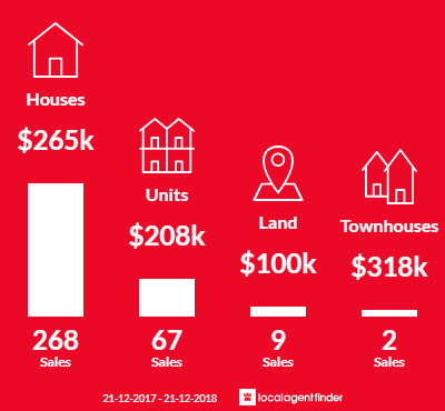 Average sales prices and volume of sales in Devonport, TAS 7310