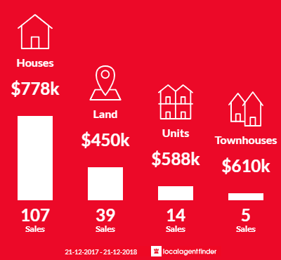 Average sales prices and volume of sales in Diamond Creek, VIC 3089