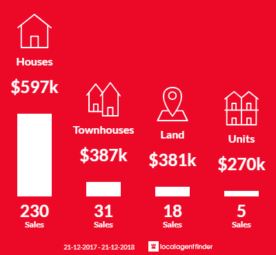 Average sales prices and volume of sales in Dianella, WA 6059