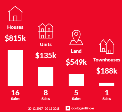 Average sales prices and volume of sales in Diddillibah, QLD 4559