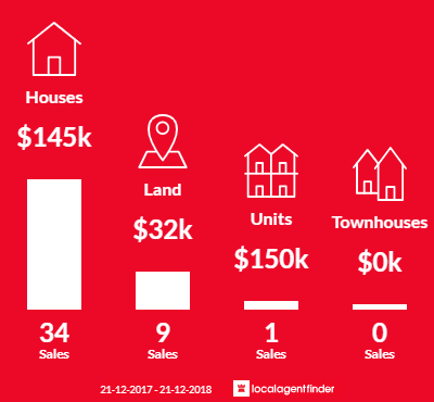 Average sales prices and volume of sales in Dimboola, VIC 3414