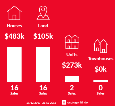 Average sales prices and volume of sales in Dinner Plain, VIC 3898